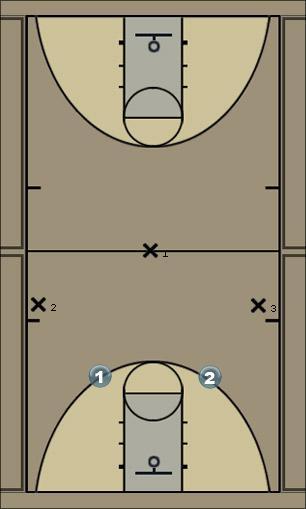 Basketball Play 3 on 2 defance Defense