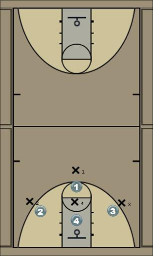 Basketball Play 4 on 4 defenses Defense