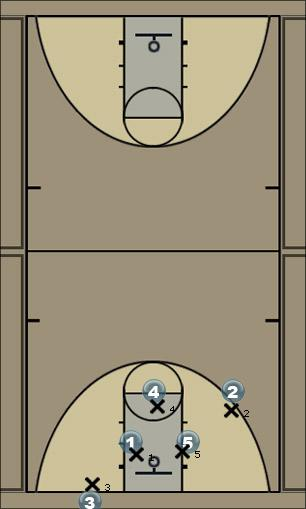 Basketball Play Portugal Offance Set Man to Man Set
