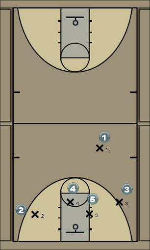 Basketball Play 4S2P Man to Man Offense