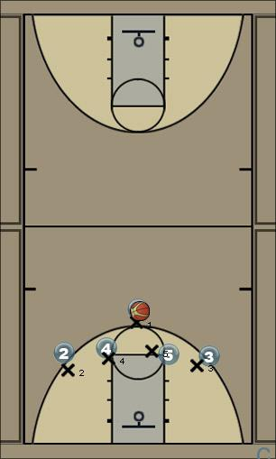 Basketball Play Miss Match Sets Man to Man Set