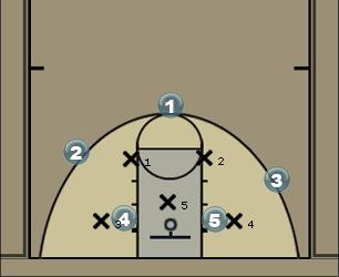 Basketball Play Big Serdo 2 1 2 savunma Defense
