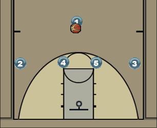 Basketball Play USA Man to Man Offense