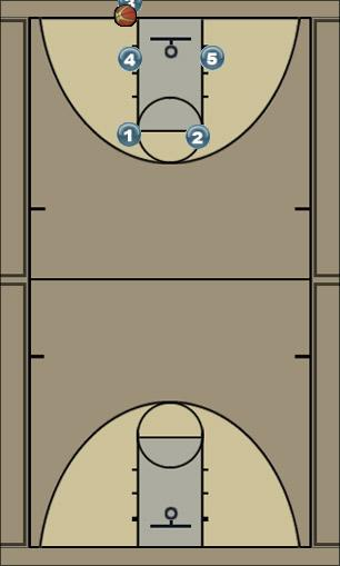 Basketball Play Close Man Baseline Out of Bounds Play