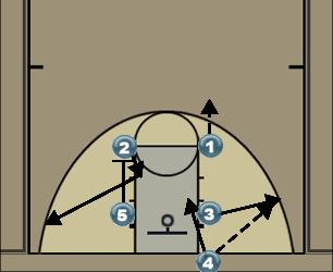 Basketball Play 1 (ISO) Man Baseline Out of Bounds Play