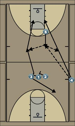 Basketball Play #4 (Wizard) Tom Izzo, Michigan State Sideline Out of Bounds