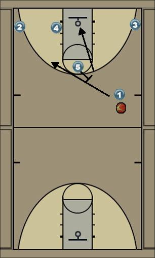 Basketball Play High Low Pick n Roll 4 or 5 Uncategorized Plays high low pick n roll