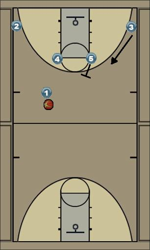 Basketball Play Horns Post 4 Catch and Shoot 3 Quick Hitter