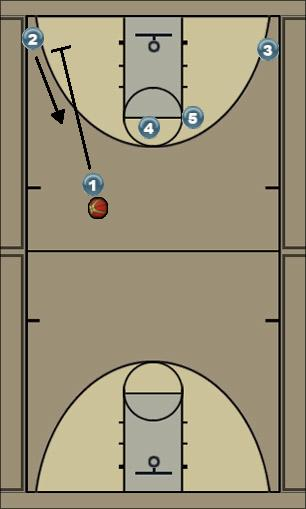 Basketball Play Horns Post 4 Catch n Shoot 2 Uncategorized Plays horns