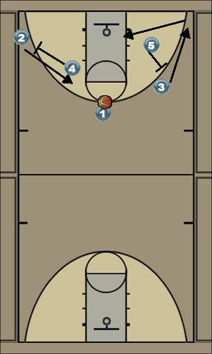 Basketball Play sg read Man to Man Offense
