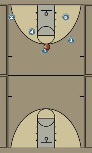 Basketball Play shoot or ally Man to Man Offense