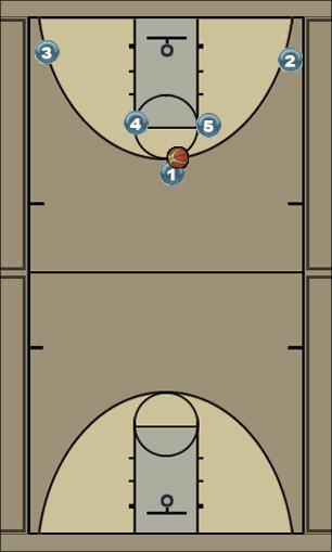 Basketball Play SG double screen Man to Man Offense