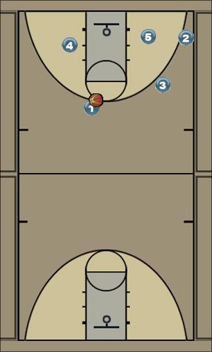 Basketball Play simple post play Man to Man Offense