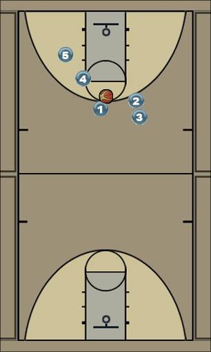 Basketball Play double sceen ally Man to Man Offense