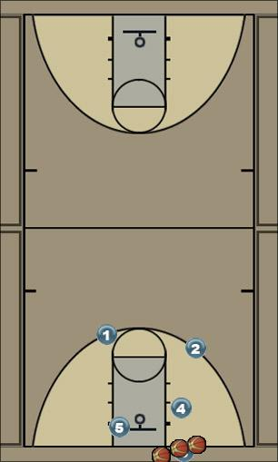 Basketball Play Inbound play 1 Man Baseline Out of Bounds Play