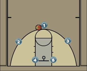 Basketball Play Barnes 1 Man to Man Set
