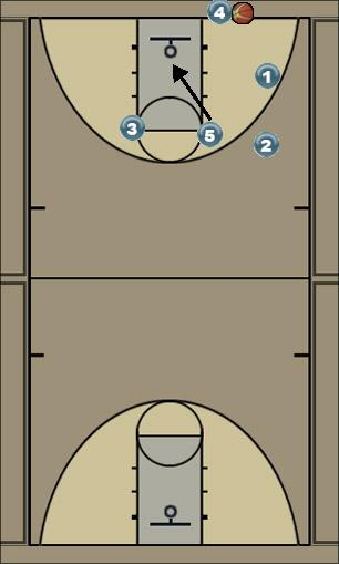 Basketball Play Flex Man Baseline Out of Bounds Play