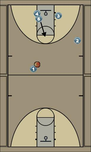 Basketball Play Backdoor right Man to Man Set