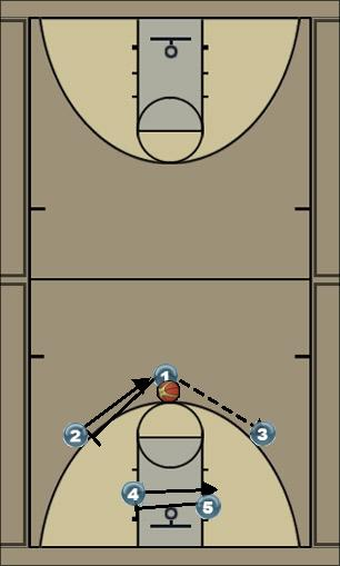 Basketball Play 3 Out 2 In Motion Man to Man Set