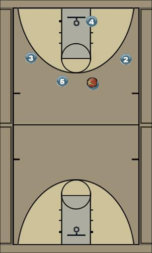 Basketball Play Swing Man to Man Offense