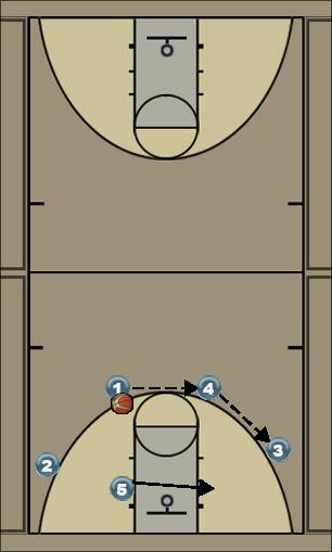 Basketball Play Double Man to Man Set