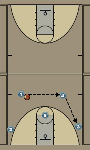 Basketball Play Circle Man to Man Set