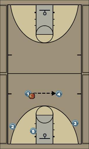 Basketball Play Triangle Man to Man Set