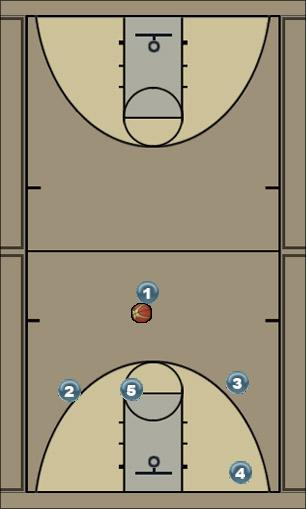 Basketball Play Indiana Man to Man Offense
