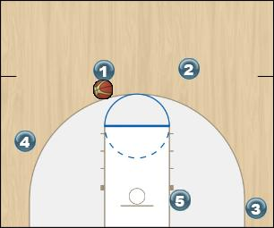 Basketball Play Bulldog 1 Man to Man Offense