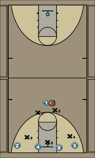 Basketball Play X low Zone Play