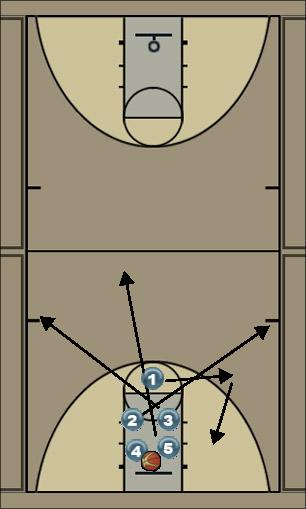 Basketball Play 400 Series Press Offense Zone Press Break 400 series press offense