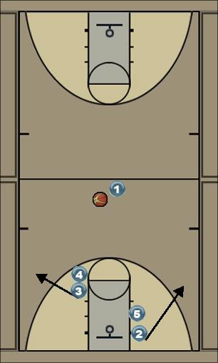 Basketball Play Utah Man to Man Set