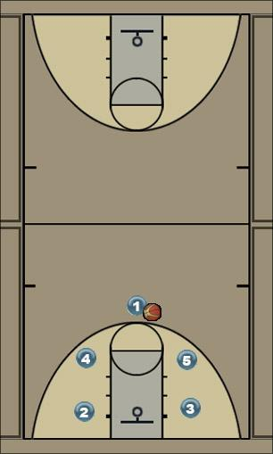 Basketball Play Knights 1 Man to Man Offense