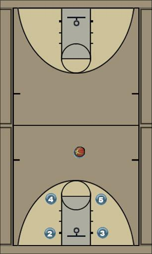 Basketball Play Knights Man to Man Offense