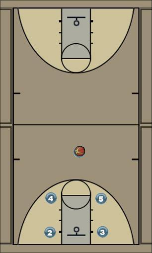 Basketball Play Knights Man to Man Offense
