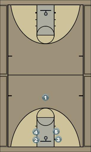 Basketball Play continuous motion offense Man to Man Offense