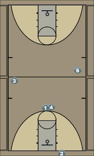 Basketball Play Ball screen. Top. Quick Hitter
