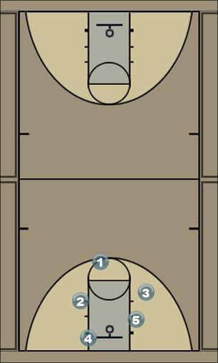Basketball Play Secondary break.  Secondary Break