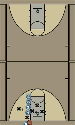 Basketball Play Stack 1 Zone Baseline Out of Bounds