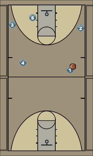 Basketball Play Motion out of Transition Man to Man Offense