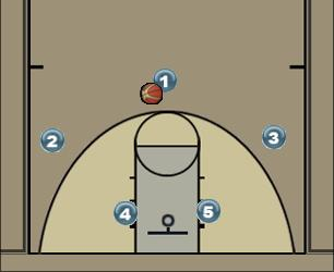 Basketball Play High-Low Zone Play