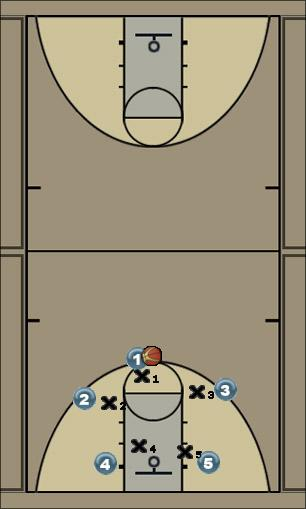 Basketball Play GHAAMS Motion Set Man to Man Offense