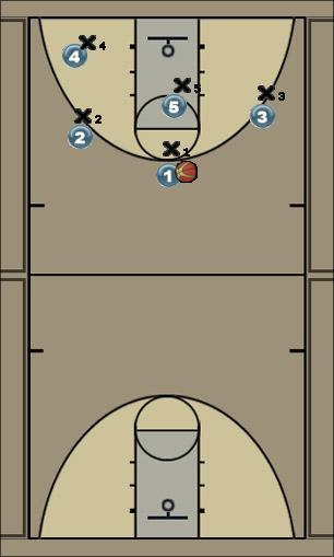 Basketball Play 1 Man to Man Offense