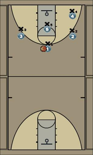 Basketball Play mirror Man to Man Offense