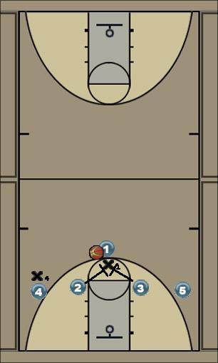 Basketball Play 1-4 Motion Offense Double Screen #2 Man to Man Offense