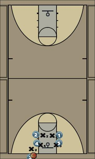 Basketball Play Double stack Man Baseline Out of Bounds Play