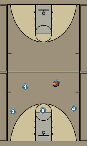 Basketball Play 23 option 2 Man to Man Offense
