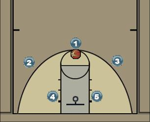 Basketball Play Basic Motion Man to Man Set