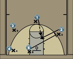 Basketball Play LKN Gators #2 Man to Man Offense