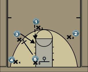 Basketball Play LKN Gators #3 Man to Man Offense